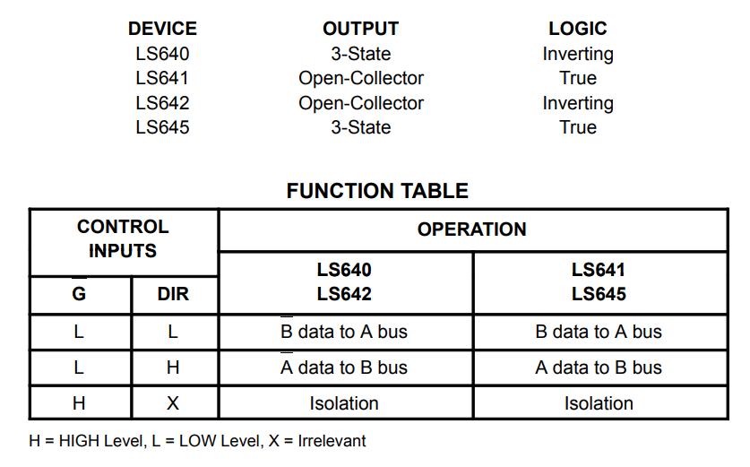 جدول عملکرد آی سی SN74642