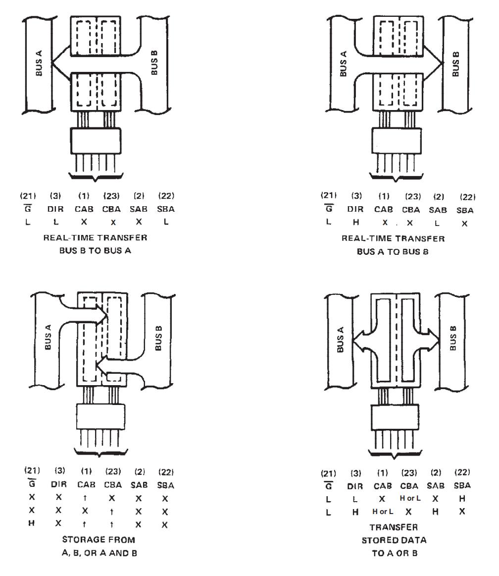 جدول عملکرد آی سی SN74648